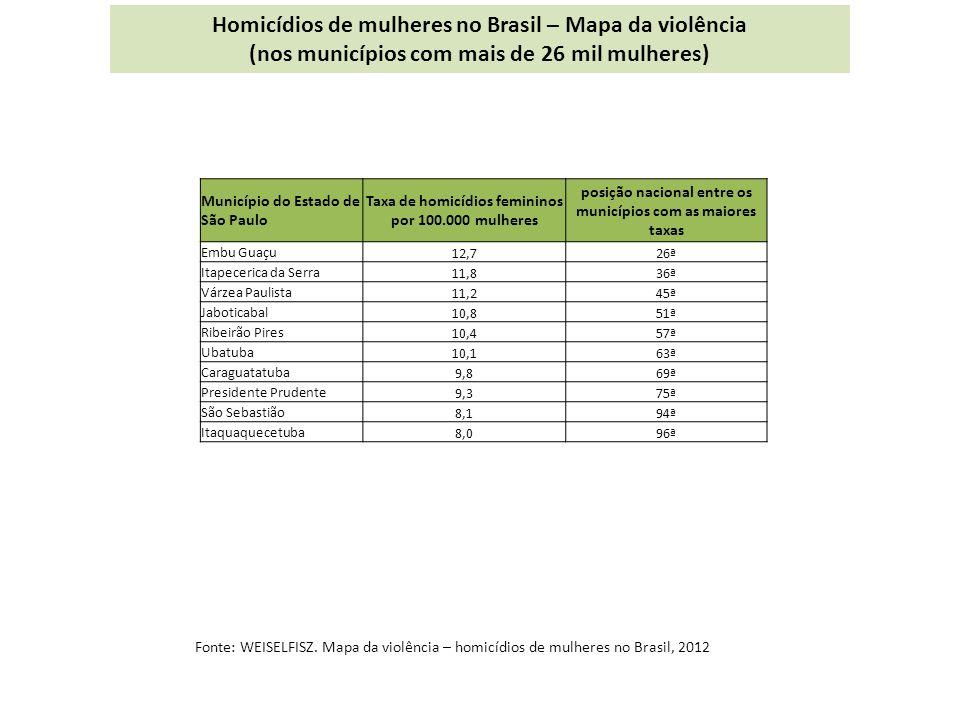 Município do Estado de São Paulo Taxa de homicídios femininos por 100.000 mulheres posição nacional entre os municípios com as maiores taxas Embu Guaçu 12,726ª Itapecerica da Serra 11,836ª Várzea Paulista 11,245ª Jaboticabal 10,851ª Ribeirão Pires 10,457ª Ubatuba 10,163ª Caraguatatuba 9,869ª Presidente Prudente 9,375ª São Sebastião 8,194ª Itaquaquecetuba 8,096ª Homicídios de mulheres no Brasil – Mapa da violência (nos municípios com mais de 26 mil mulheres) Fonte: WEISELFISZ.