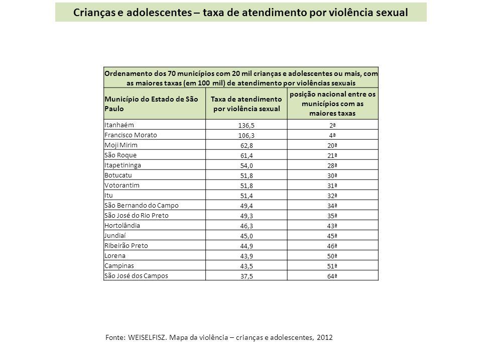 Crianças e adolescentes – taxa de atendimento por violência sexual Fonte: WEISELFISZ.