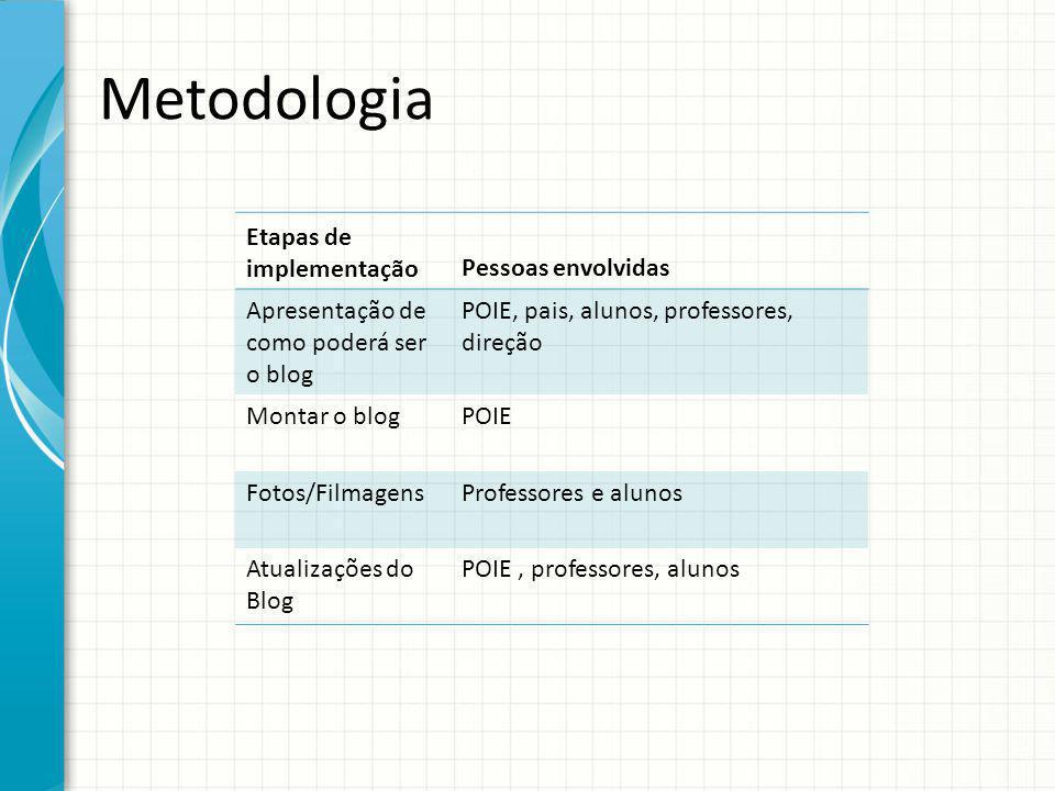Metodologia Etapas de implementaçãoPessoas envolvidas Apresentação de como poderá ser o blog POIE, pais, alunos, professores, direção Montar o blogPOI