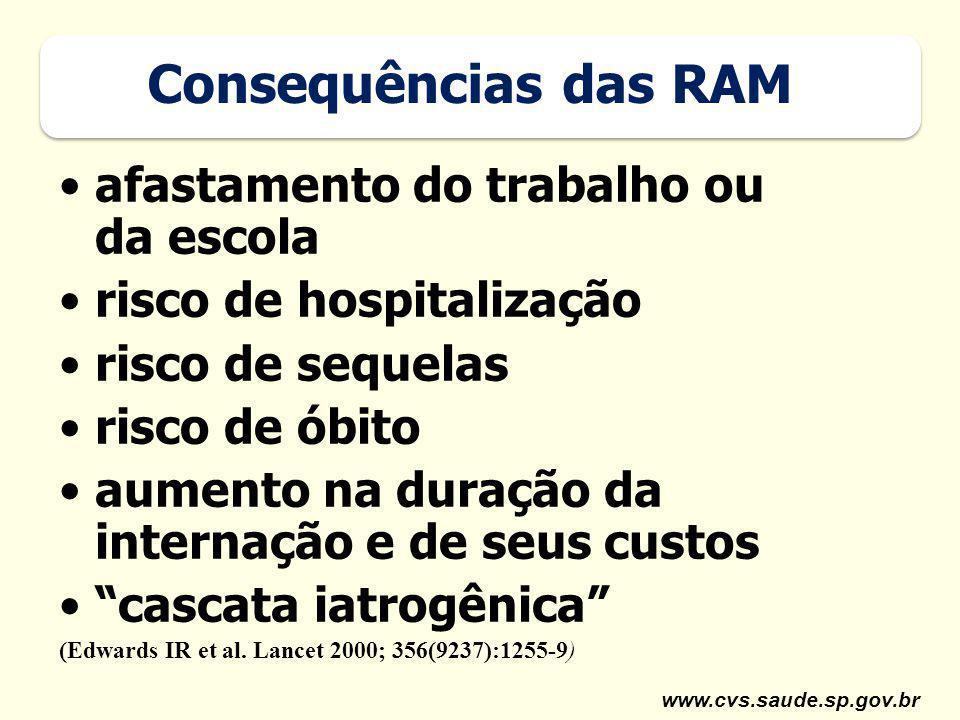 www.cvs.saude.sp.gov.br Consequências das RAM afastamento do trabalho ou da escola risco de hospitalização risco de sequelas risco de óbito aumento na