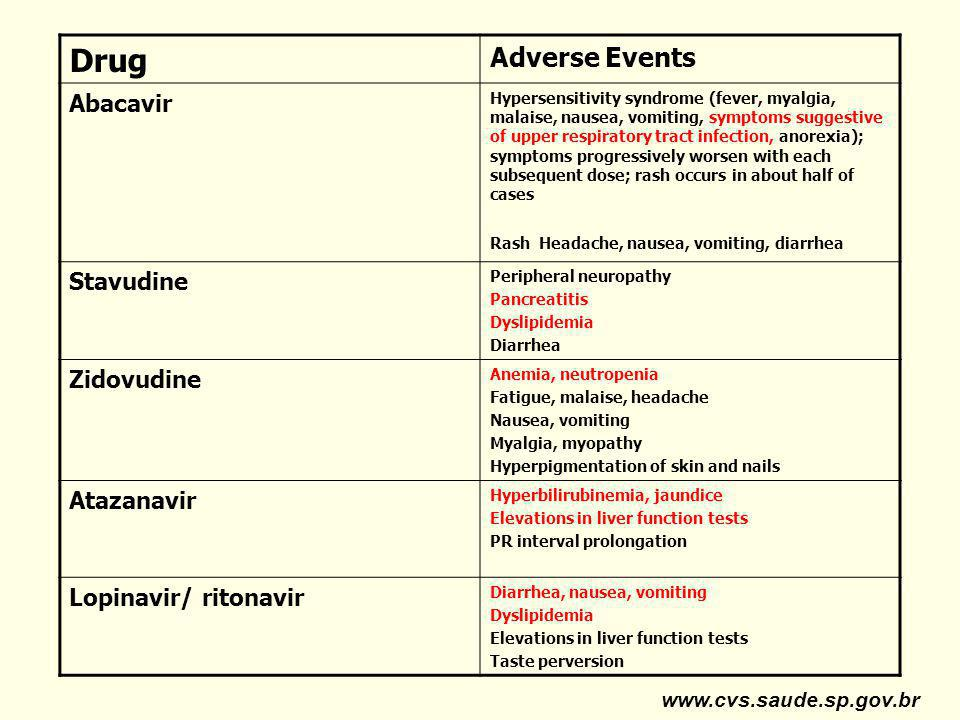 Drug Adverse Events Abacavir Hypersensitivity syndrome (fever, myalgia, malaise, nausea, vomiting, symptoms suggestive of upper respiratory tract infection, anorexia); symptoms progressively worsen with each subsequent dose; rash occurs in about half of cases Rash Headache, nausea, vomiting, diarrhea Stavudine Peripheral neuropathy Pancreatitis Dyslipidemia Diarrhea Zidovudine Anemia, neutropenia Fatigue, malaise, headache Nausea, vomiting Myalgia, myopathy Hyperpigmentation of skin and nails Atazanavir Hyperbilirubinemia, jaundice Elevations in liver function tests PR interval prolongation Lopinavir/ ritonavir Diarrhea, nausea, vomiting Dyslipidemia Elevations in liver function tests Taste perversion