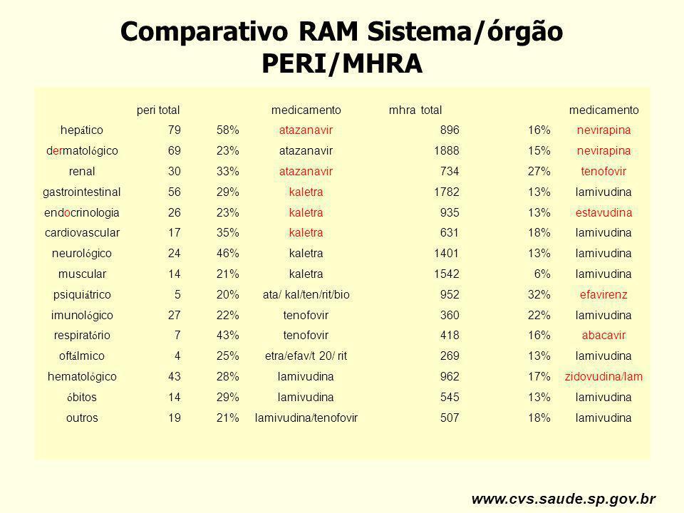Comparativo RAM Sistema/órgão PERI/MHRA peri totalmedicamentomhra totalmedicamento hep á tico7958%atazanavir89616%nevirapina dermatol ó gico6923%ataza