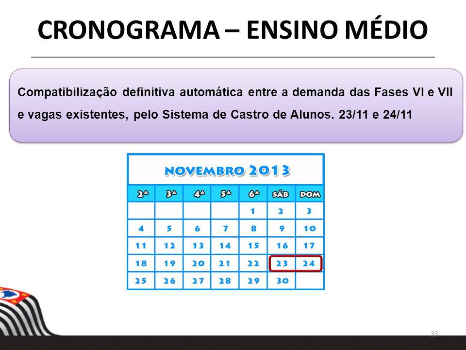 33 CRONOGRAMA – ENSINO MÉDIO Compatibilização definitiva automática entre a demanda das Fases VI e VII e vagas existentes, pelo Sistema de Castro de A