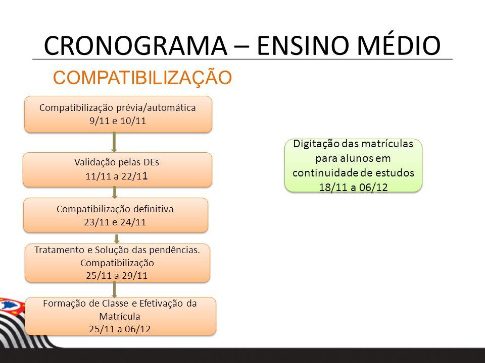 CRONOGRAMA – ENSINO MÉDIO COMPATIBILIZAÇÃO Compatibilização prévia/automática 9/11 e 10/11 Compatibilização prévia/automática 9/11 e 10/11 Validação p