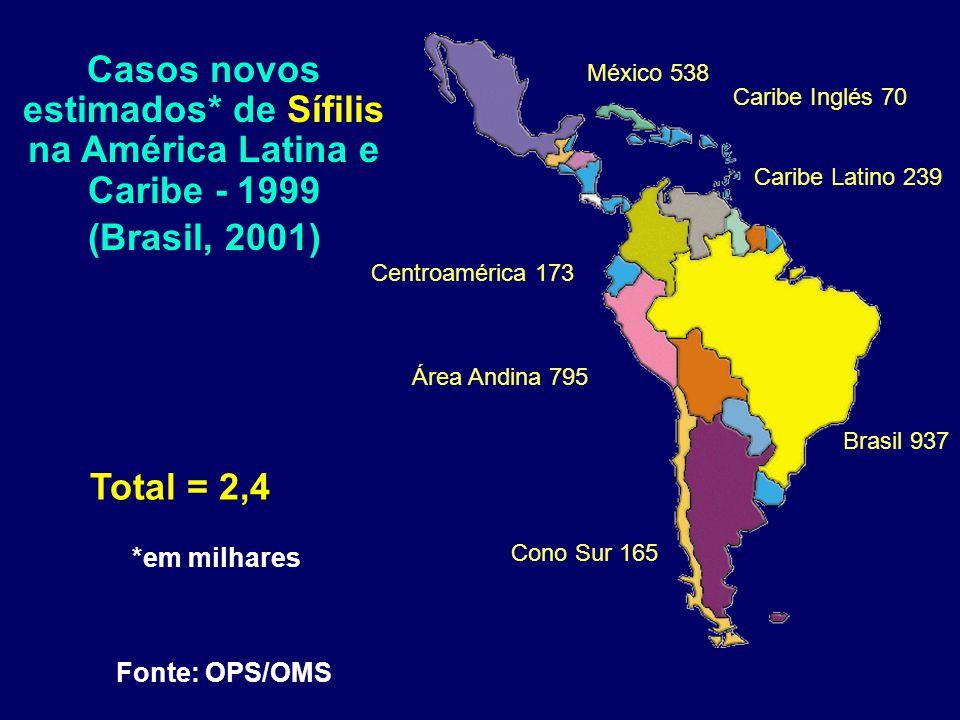México 538 Centroamérica 173 Caribe Inglés 70 Caribe Latino 239 Cono Sur 165 Área Andina 795 Brasil 937 Total = 2,4 *em milhares Fonte: OPS/OMS Casos novos estimados* de Sífilis na América Latina e Caribe - 1999 (Brasil, 2001)
