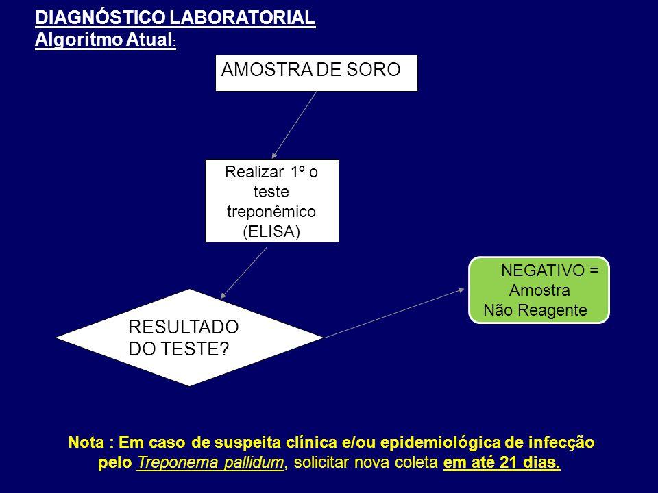 Realizar 1º o teste treponêmico (ELISA) AMOSTRA DE SORO RESULTADO DO TESTE.