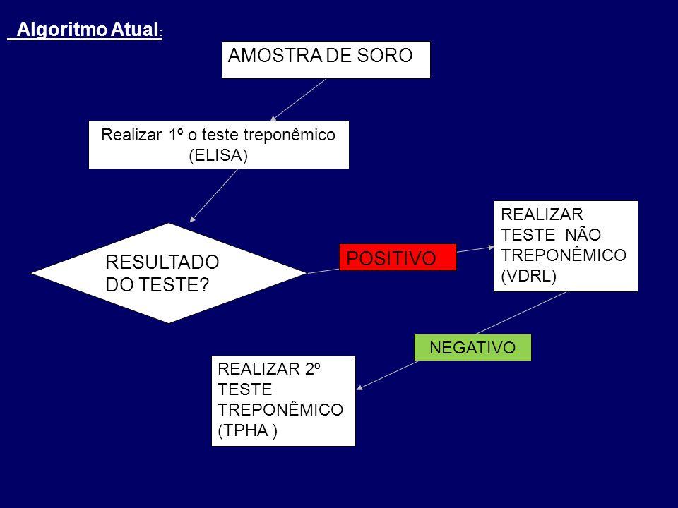 Realizar 1º o teste treponêmico (ELISA) REALIZAR TESTE NÃO TREPONÊMICO (VDRL) AMOSTRA DE SORO RESULTADO DO TESTE.