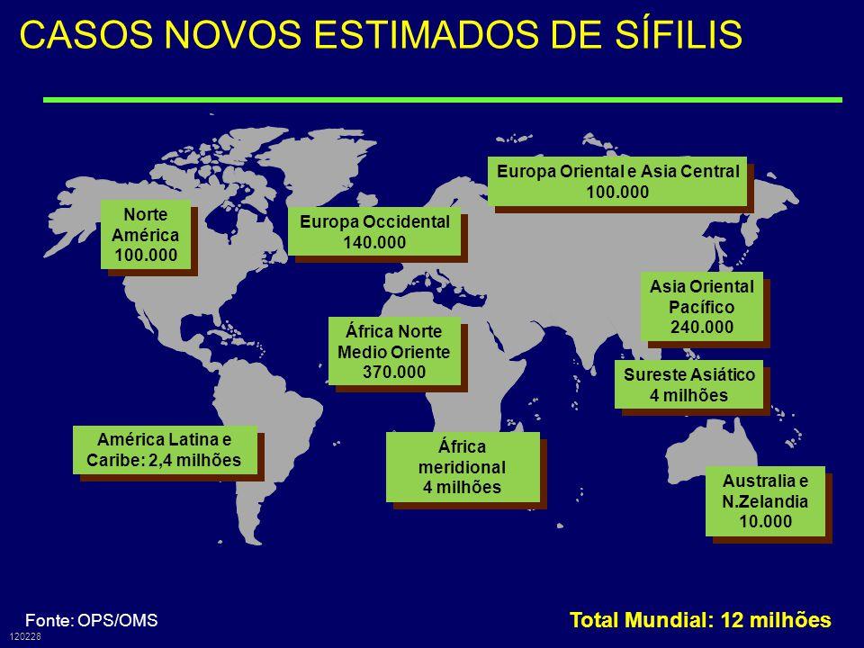 CASOS NOVOS ESTIMADOS DE SÍFILIS, 1999 Total Mundial: 12 milhões 120228 Fonte: OPS/OMS