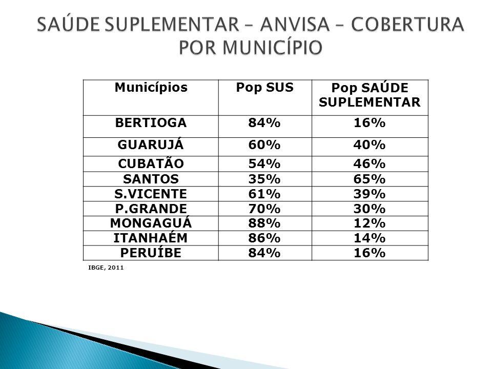 MunicípiosPop SUSPop SAÚDE SUPLEMENTAR BERTIOGA84%16% GUARUJÁ60%40% CUBATÃO54%46% SANTOS35%65% S.VICENTE61%39% P.GRANDE70%30% MONGAGUÁ88%12% ITANHAÉM8