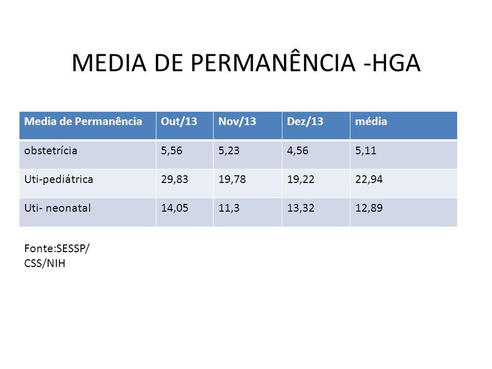 MEDIA DE PERMANÊNCIA -HGA Media de PermanênciaOut/13Nov/13Dez/13média obstetrícia5,565,234,565,11 Uti-pediátrica29,8319,7819,2222,94 Uti- neonatal14,0