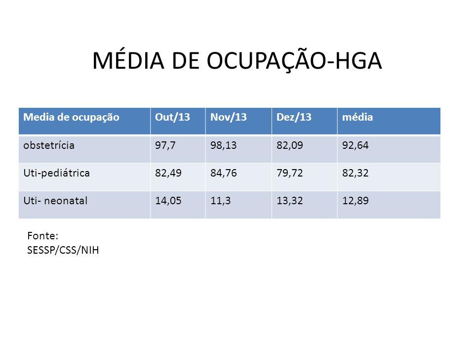 MÉDIA DE OCUPAÇÃO-HGA Media de ocupaçãoOut/13Nov/13Dez/13média obstetrícia97,798,1382,0992,64 Uti-pediátrica82,4984,7679,7282,32 Uti- neonatal14,0511,