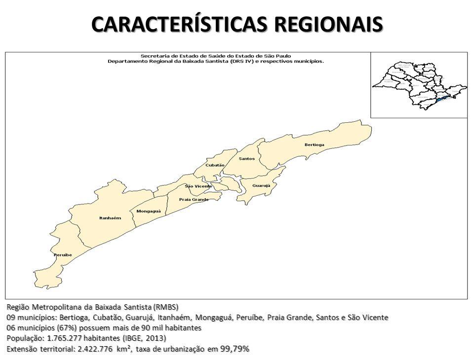 CARACTERÍSTICAS REGIONAIS Região Metropolitana da Baixada Santista (RMBS) 09 municípios: Bertioga, Cubatão, Guarujá, Itanhaém, Mongaguá, Peruíbe, Prai