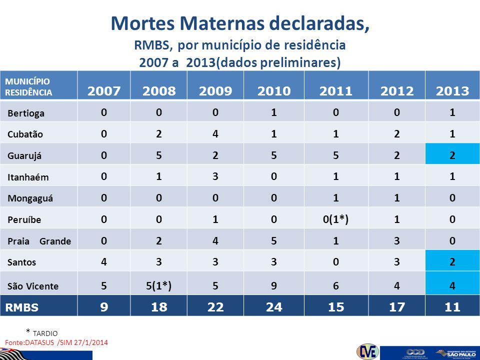 Mortes Maternas declaradas, RMBS, por município de residência 2007 a 2013(dados preliminares) MUNICÍPIO RESIDÊNCIA 2007200820092010201120122013 Bertio