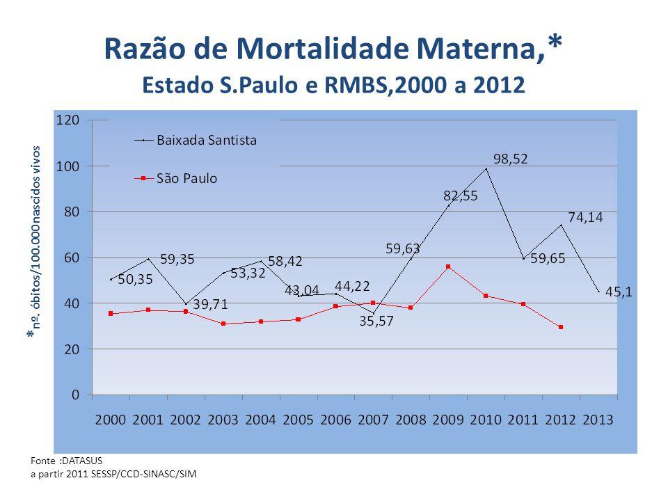 Razão de Mortalidade Materna,* Estado S.Paulo e RMBS,2000 a 2012 * nº. óbitos/100.000 nascidos vivos Fonte :DATASUS a partir 2011 SESSP/CCD-SINASC/SIM
