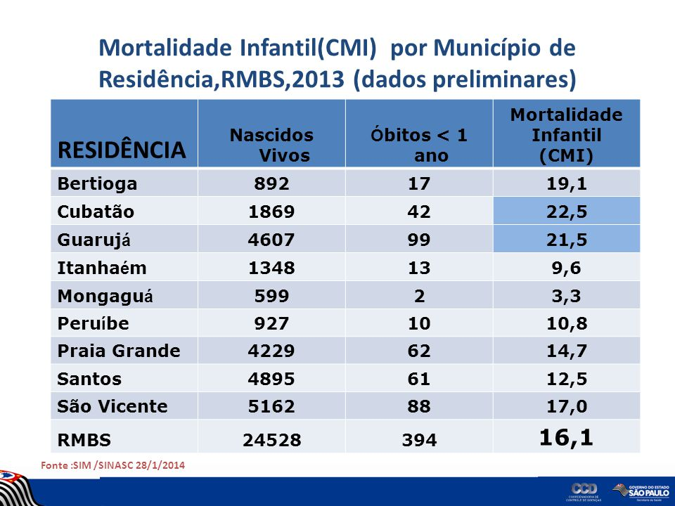 Mortalidade Infantil(CMI) por Município de Residência,RMBS,2013 (dados preliminares) RESIDÊNCIA Nascidos Vivos Ó bitos < 1 ano Mortalidade Infantil (C