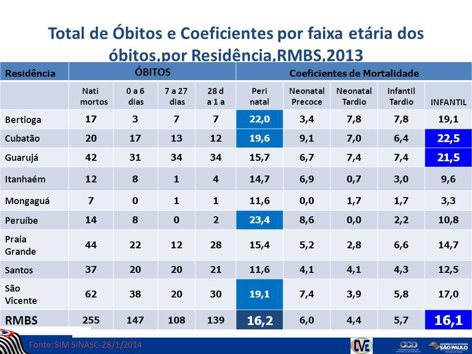 Total de Óbitos e Coeficientes por faixa etária dos óbitos,por Residência,RMBS,2013 Residência ÓBITOS Coeficientes de Mortalidade Nati mortos 0 a 6 di