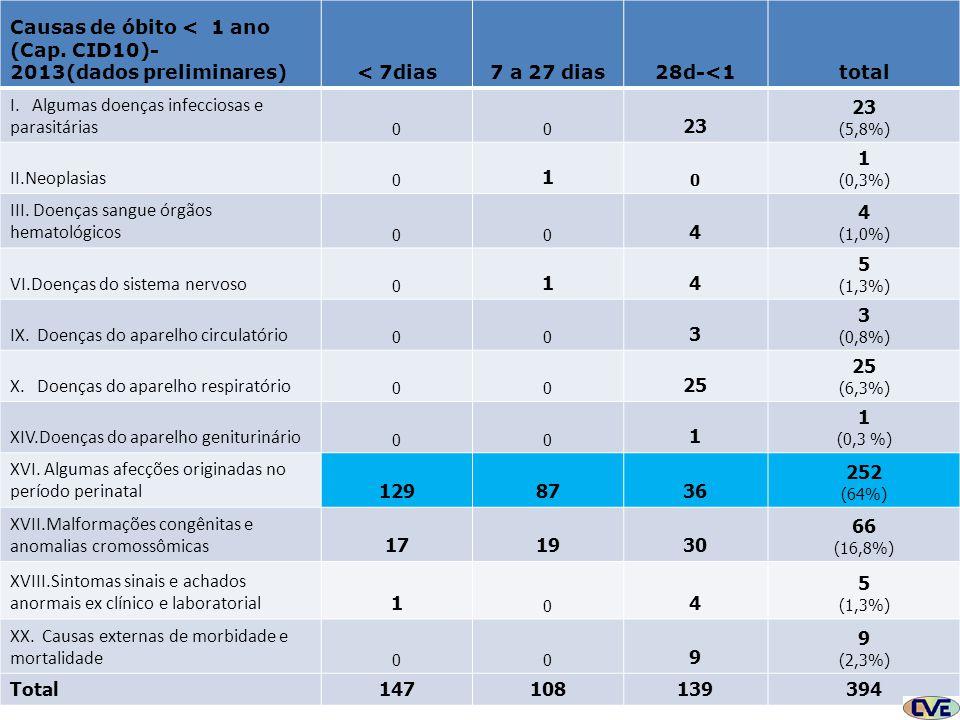 CAUSAS DE ÓBITO Causas de óbito < 1 ano (Cap. CID10)- 2013(dados preliminares)< 7dias7 a 27 dias28d-<1total I. Algumas doenças infecciosas e parasitár