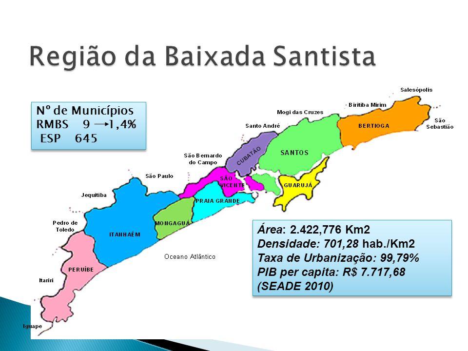 Nº de Municípios RMBS 9 1,4% ESP 645 Nº de Municípios RMBS 9 1,4% ESP 645 Área: 2.422,776 Km2 Densidade: 701,28 hab./Km2 Taxa de Urbanização: 99,79% P
