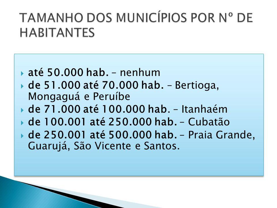 até 50.000 hab. – nenhum de 51.000 até 70.000 hab. – Bertioga, Mongaguá e Peruíbe de 71.000 até 100.000 hab. – Itanhaém de 100.001 até 250.000 hab. –