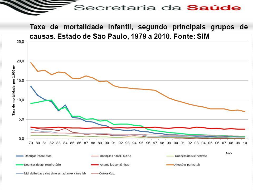 Taxa de mortalidade infantil, segundo principais grupos de causas. Estado de São Paulo, 1979 a 2010. Fonte: SIM