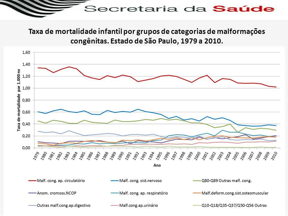 Taxa de mortalidade infantil por grupos de categorias de malformações congênitas. Estado de São Paulo, 1979 a 2010.