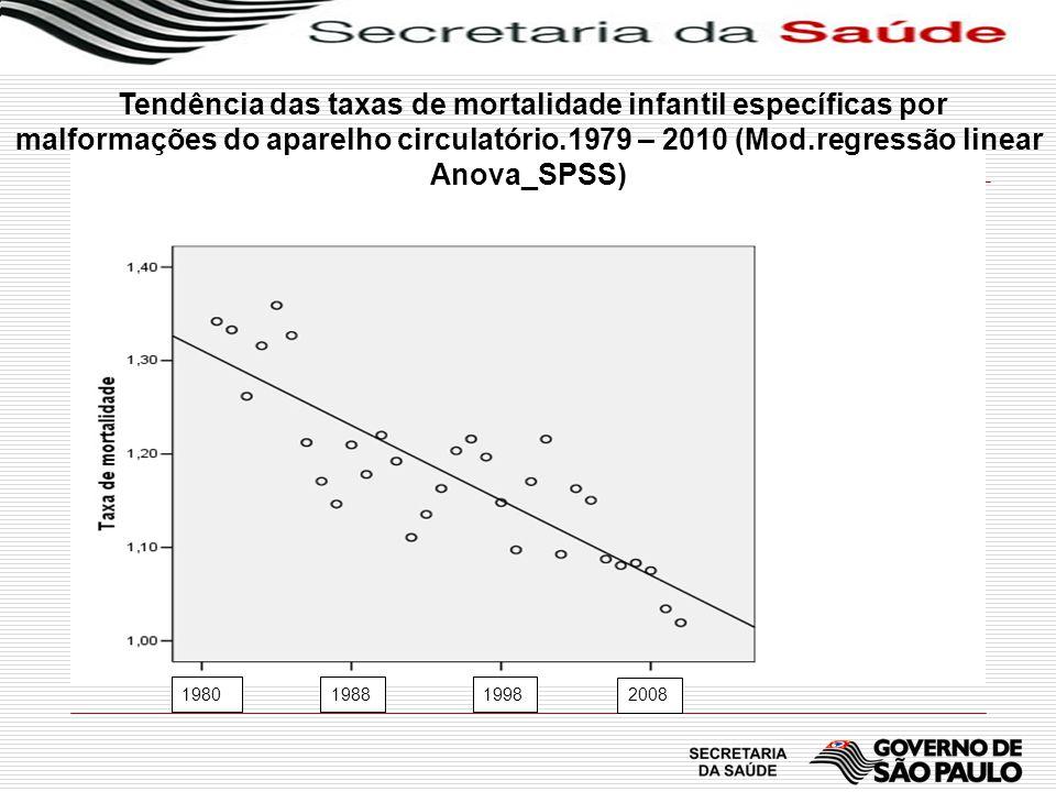 Tendência das taxas de mortalidade infantil específicas por malformações do aparelho circulatório.1979 – 2010 (Mod.regressão linear Anova_SPSS) 1980 1