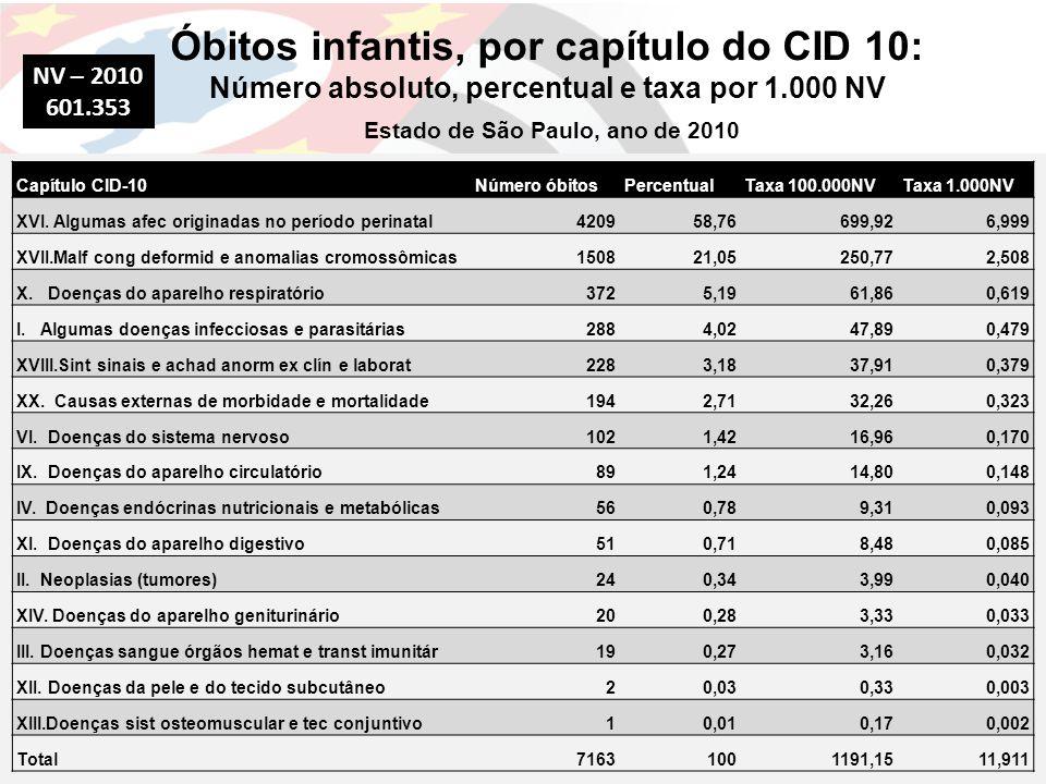 Óbitos infantis, por capítulo do CID 10: Número absoluto, percentual e taxa por 1.000 NV Estado de São Paulo, ano de 2010 Capítulo CID-10Número óbitos