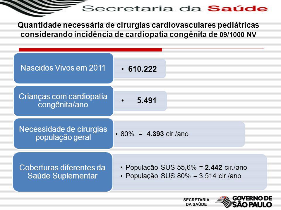 610.222 Nascidos Vivos em 2011 5.491 Crianças com cardiopatia congênita/ano 80% = 4.393 cir./ano Necessidade de cirurgias população geral População SU