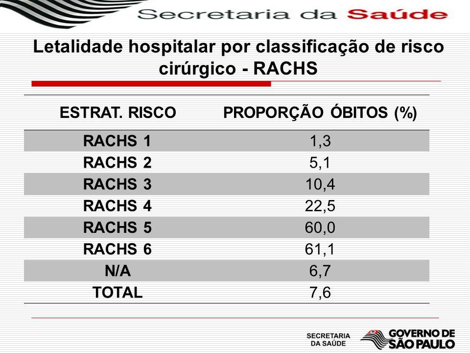 Letalidade hospitalar por classificação de risco cirúrgico - RACHS ESTRAT. RISCO PROPORÇÃO ÓBITOS (%) RACHS 11,3 RACHS 25,1 RACHS 310,4 RACHS 422,5 RA