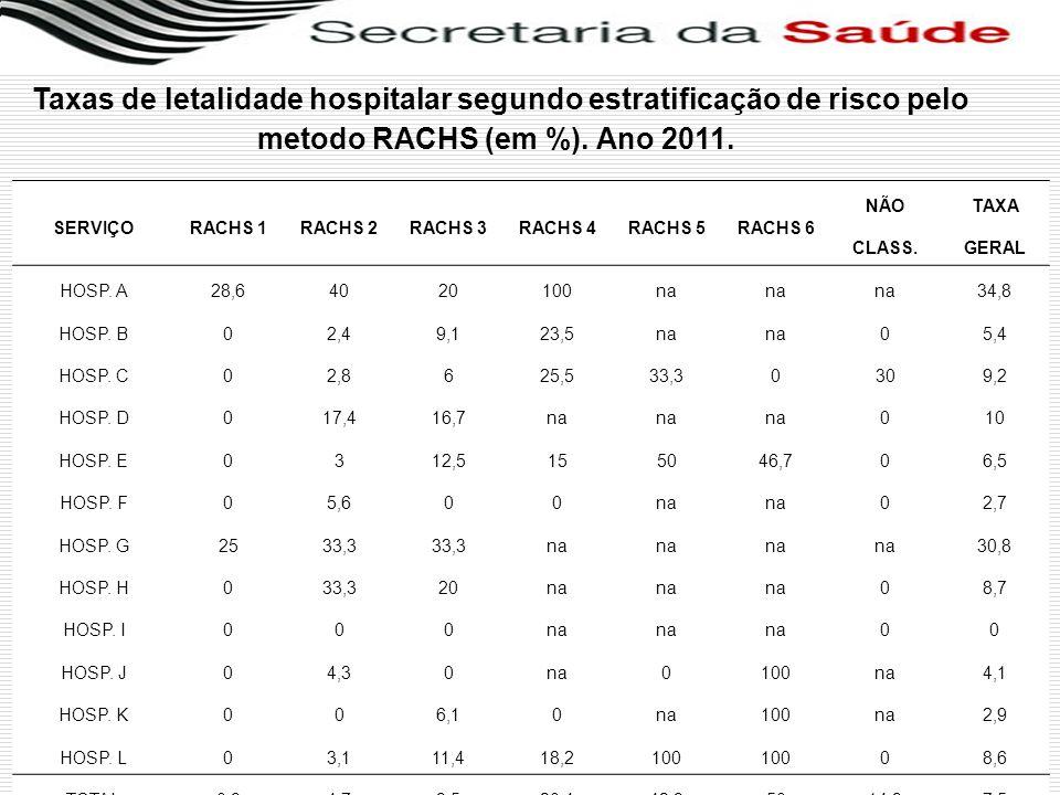 Taxas de letalidade hospitalar segundo estratificação de risco pelo metodo RACHS (em %). Ano 2011. SERVIÇORACHS 1RACHS 2RACHS 3RACHS 4RACHS 5RACHS 6 N