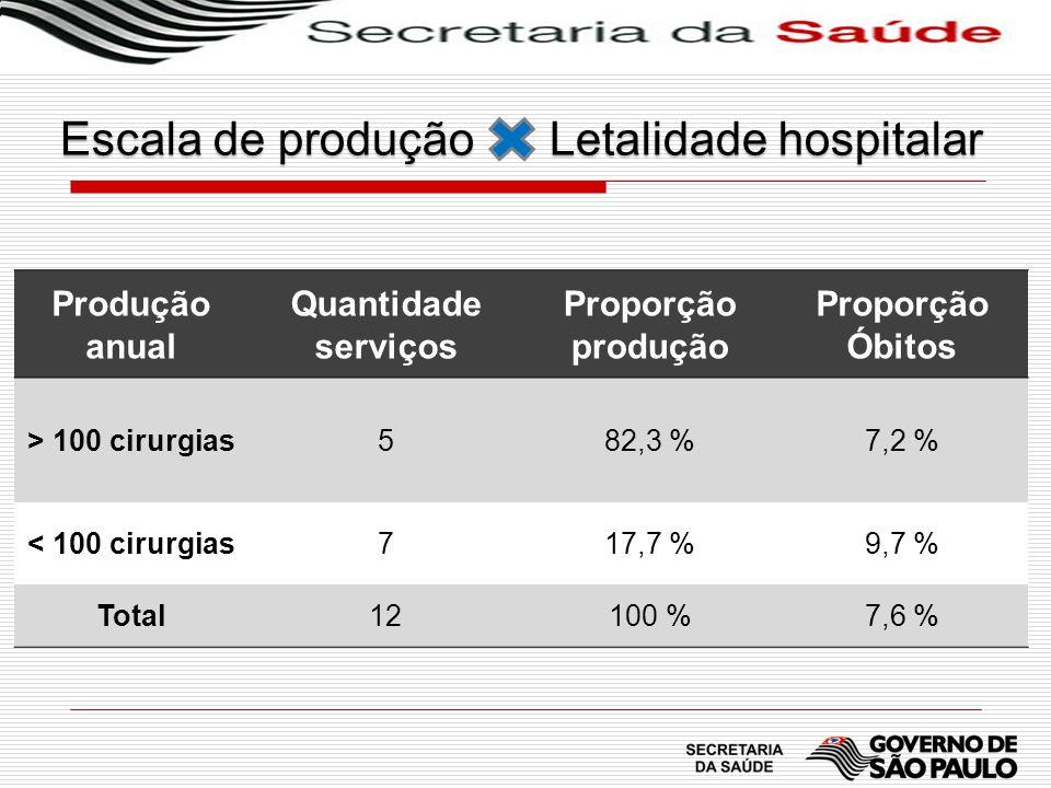Escala de produção Letalidade hospitalar Produção anual Quantidade serviços Proporção produção Proporção Óbitos > 100 cirurgias582,3 %7,2 % < 100 ciru