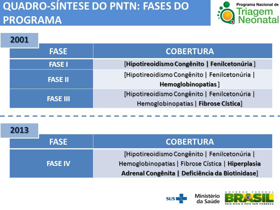 FASECOBERTURA FASE I [Hipotireoidismo Congênito | Fenilcetonúria ] FASE II [Hipotireoidismo Congênito | Fenilcetonúria | Hemoglobinopatias ] FASE III