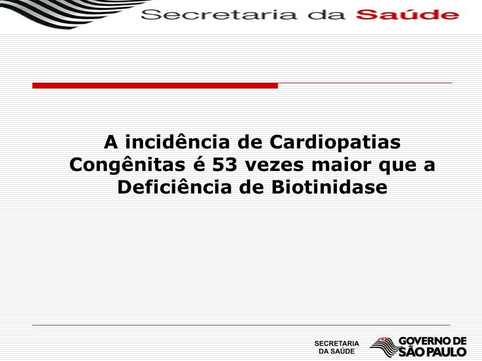 A incidência de Cardiopatias Congênitas é 53 vezes maior que a Deficiência de Biotinidase