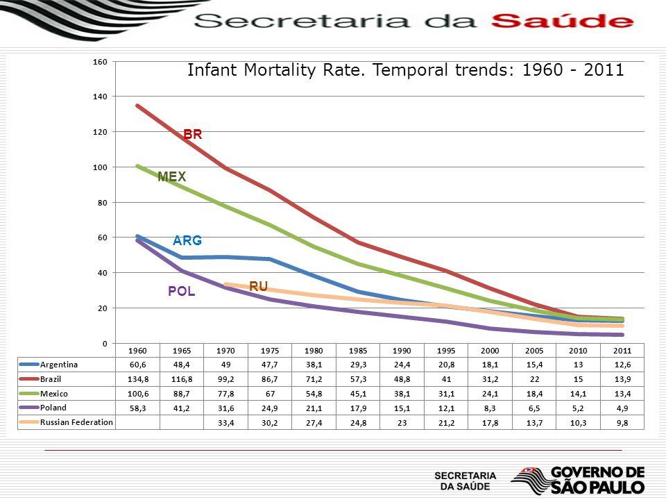 Óbitos infantis, por capítulo do CID 10: Número absoluto, percentual e taxa por 1.000 NV Estado de São Paulo, ano de 2010 Capítulo CID-10Número óbitosPercentualTaxa 100.000NVTaxa 1.000NV XVI.
