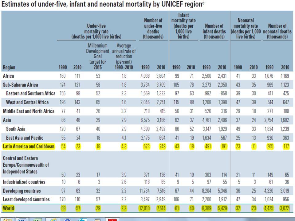 Óbitos infantis, por malformações cong.ap.circultório: Número absoluto, percentual e taxa por 100.000NV e 1.000 NV Estado de São Paulo, ano de 2010 Categoria CID-10: Malformações congênitas ap.