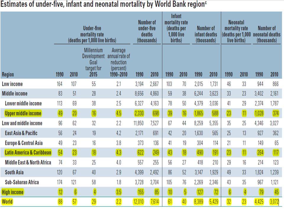 Renda de países, Estado de São Paulo e taxas de mortalidade infantil PIB per capita/ano 2010: US$ 17.348 Argentina -----12,6 México ------- 13,4 Polônia -------- 4,9 Rússia --------- 9,8 2015: US$ 20.774 2030: US$ 35.000 Itália --------------3,2 Japão -----------2,4 França --------- 3,4 Fontes: LEI Nº 14.676, DE 28 DEZEMBRO DE 2011 Institui o Plano Plurianual para o quadriênio 2012-2015.