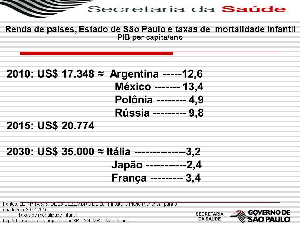 Renda de países, Estado de São Paulo e taxas de mortalidade infantil PIB per capita/ano 2010: US$ 17.348 Argentina -----12,6 México ------- 13,4 Polôn