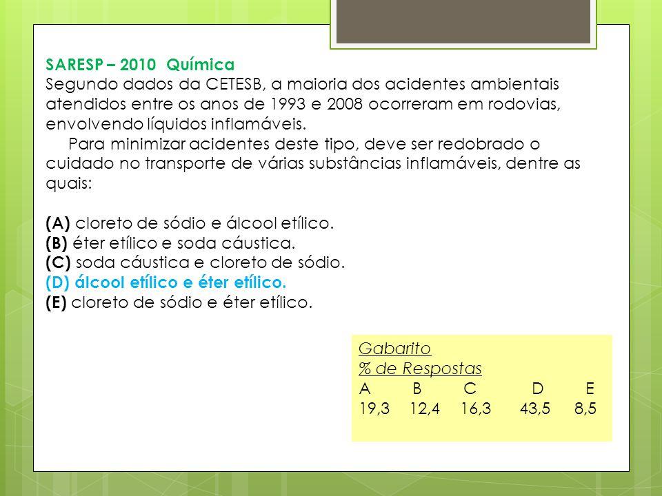 SARESP – 2010 Química Segundo dados da CETESB, a maioria dos acidentes ambientais atendidos entre os anos de 1993 e 2008 ocorreram em rodovias, envolv