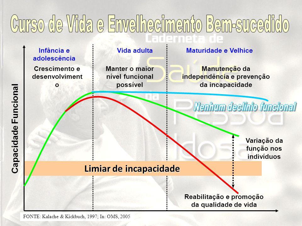 Limiar de incapacidade Capacidade Funcional Infância e adolescência Variação da função nos indivíduos Reabilitação e promoção da qualidade de vida Vid