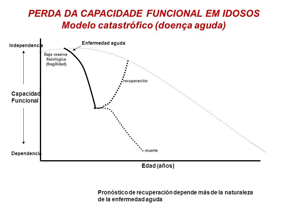 Edad (años) Capacidad Funcional Dependencia Independencia Baja reserva fisiológica (fragilidad) Enfermedad aguda PERDA DA CAPACIDADE FUNCIONAL EM IDOS