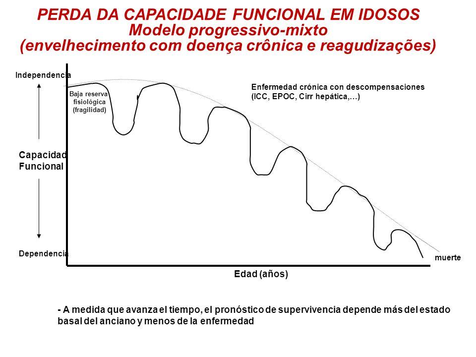 muerte Edad (años) Capacidad Funcional Dependencia Independencia Enfermedad crónica con descompensaciones (ICC, EPOC, Cirr hepática,…) PERDA DA CAPACI