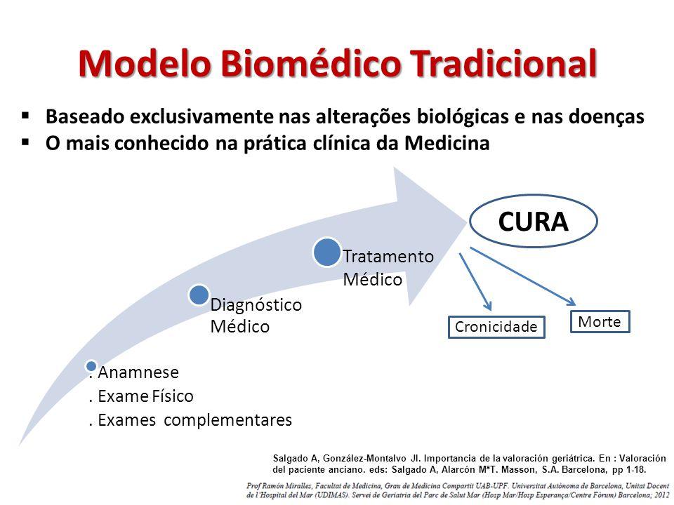 Modelo Biomédico Tradicional Baseado exclusivamente nas alterações biológicas e nas doenças O mais conhecido na prática clínica da Medicina. Anamnese.
