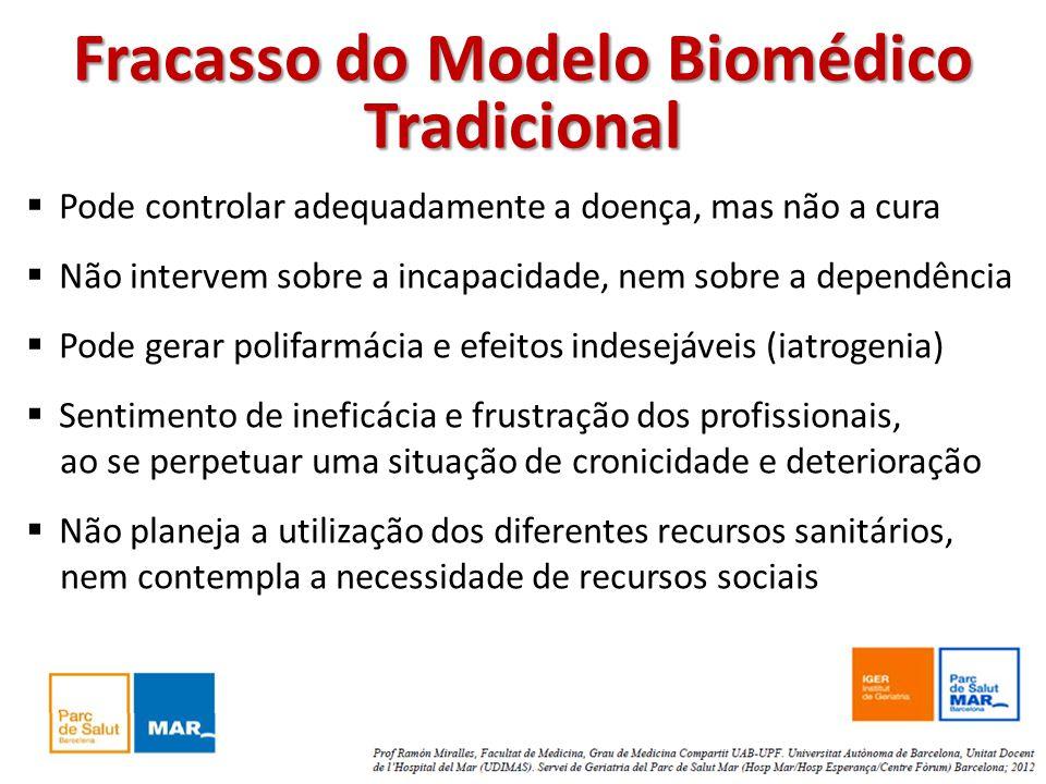 Fracasso do Modelo Biomédico Tradicional Pode controlar adequadamente a doença, mas não a cura Não intervem sobre a incapacidade, nem sobre a dependên