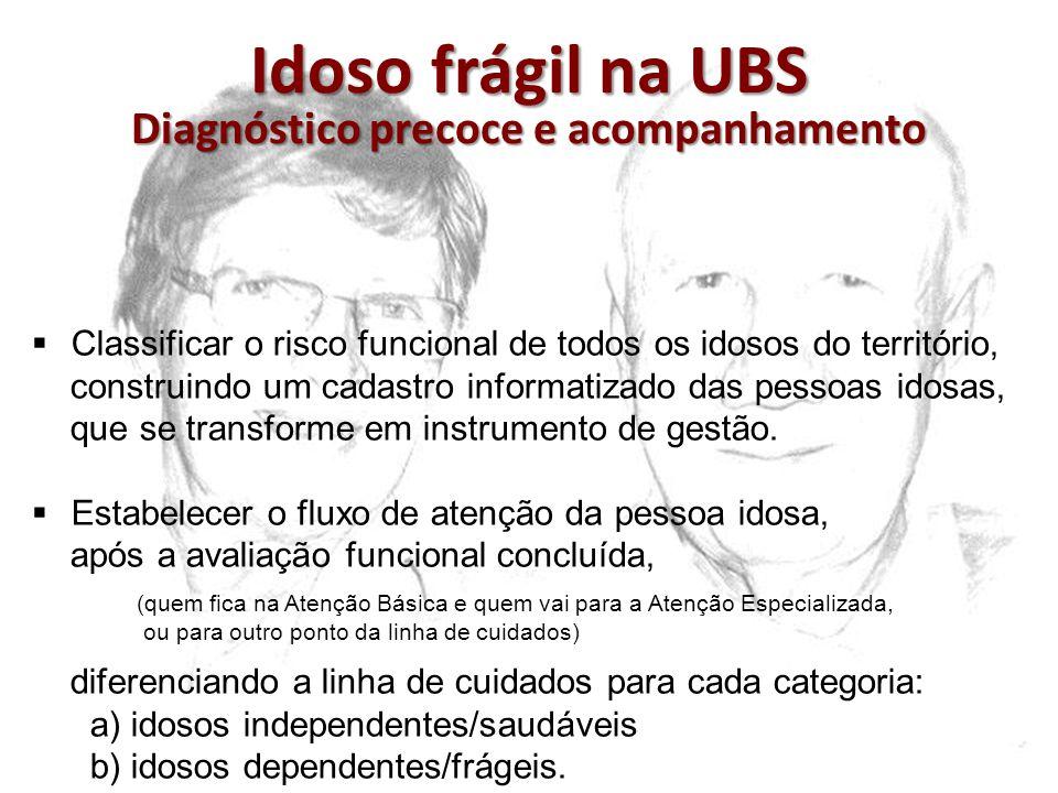 Idoso frágil na UBS Diagnóstico precoce e acompanhamento Classificar o risco funcional de todos os idosos do território, construindo um cadastro infor
