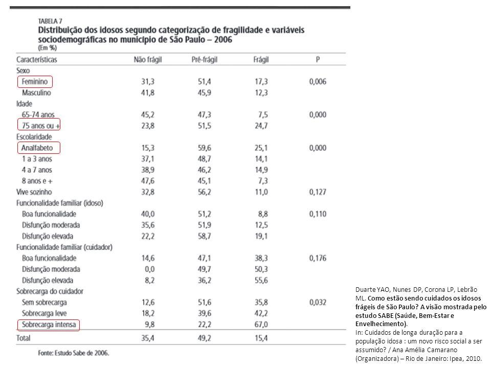 Duarte YAO, Nunes DP, Corona LP, Lebrão ML. Como estão sendo cuidados os idosos frágeis de São Paulo? A visão mostrada pelo estudo SABE (Saúde, Bem-Es