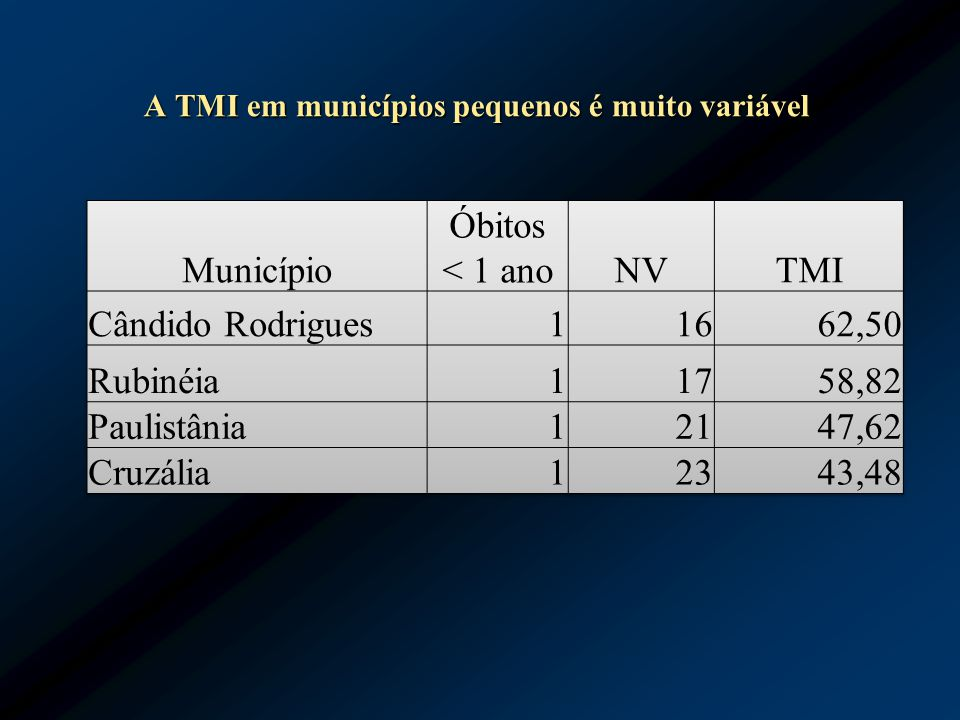 A TMI em municípios pequenos é muito variável