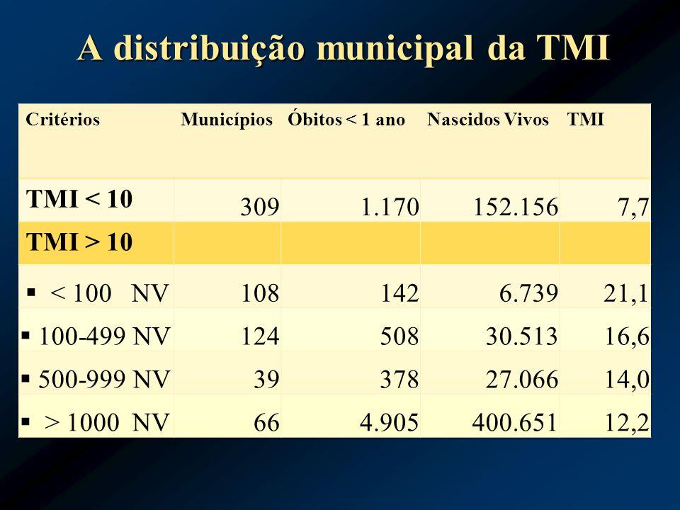 A distribuição municipal da TMI