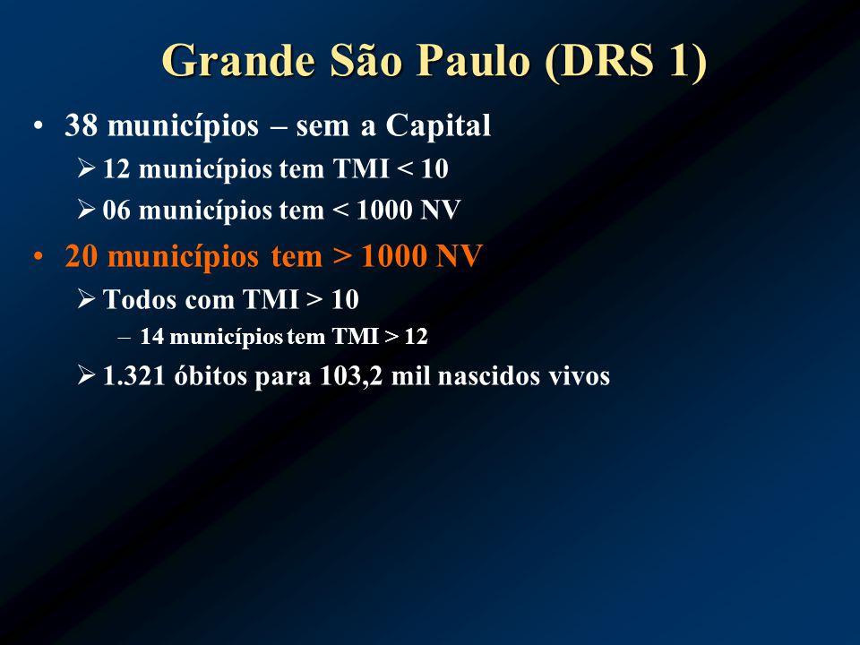 Grande São Paulo (DRS 1) 38 municípios – sem a Capital 12 municípios tem TMI < 10 06 municípios tem < 1000 NV 20 municípios tem > 1000 NV Todos com TM