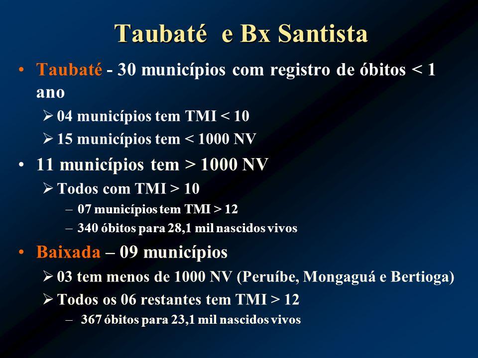 Taubaté e Bx Santista Taubaté - 30 municípios com registro de óbitos < 1 ano 04 municípios tem TMI < 10 15 municípios tem < 1000 NV 11 municípios tem