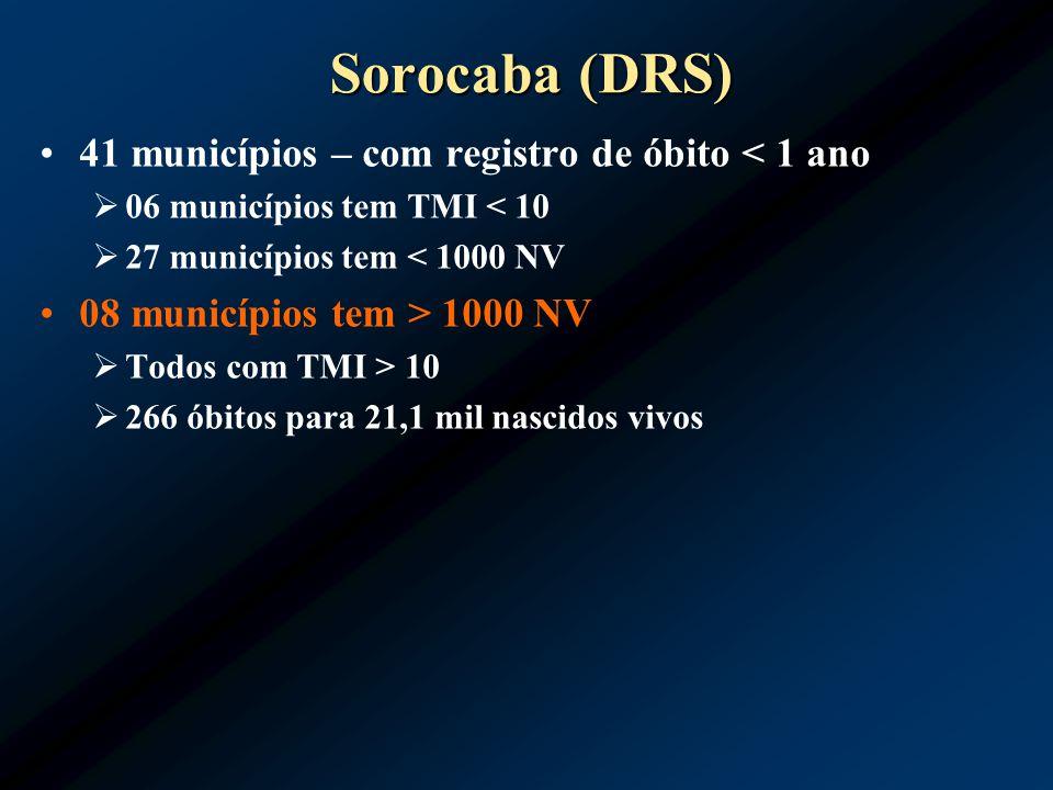 Sorocaba (DRS) 41 municípios – com registro de óbito < 1 ano 06 municípios tem TMI < 10 27 municípios tem < 1000 NV 08 municípios tem > 1000 NV Todos